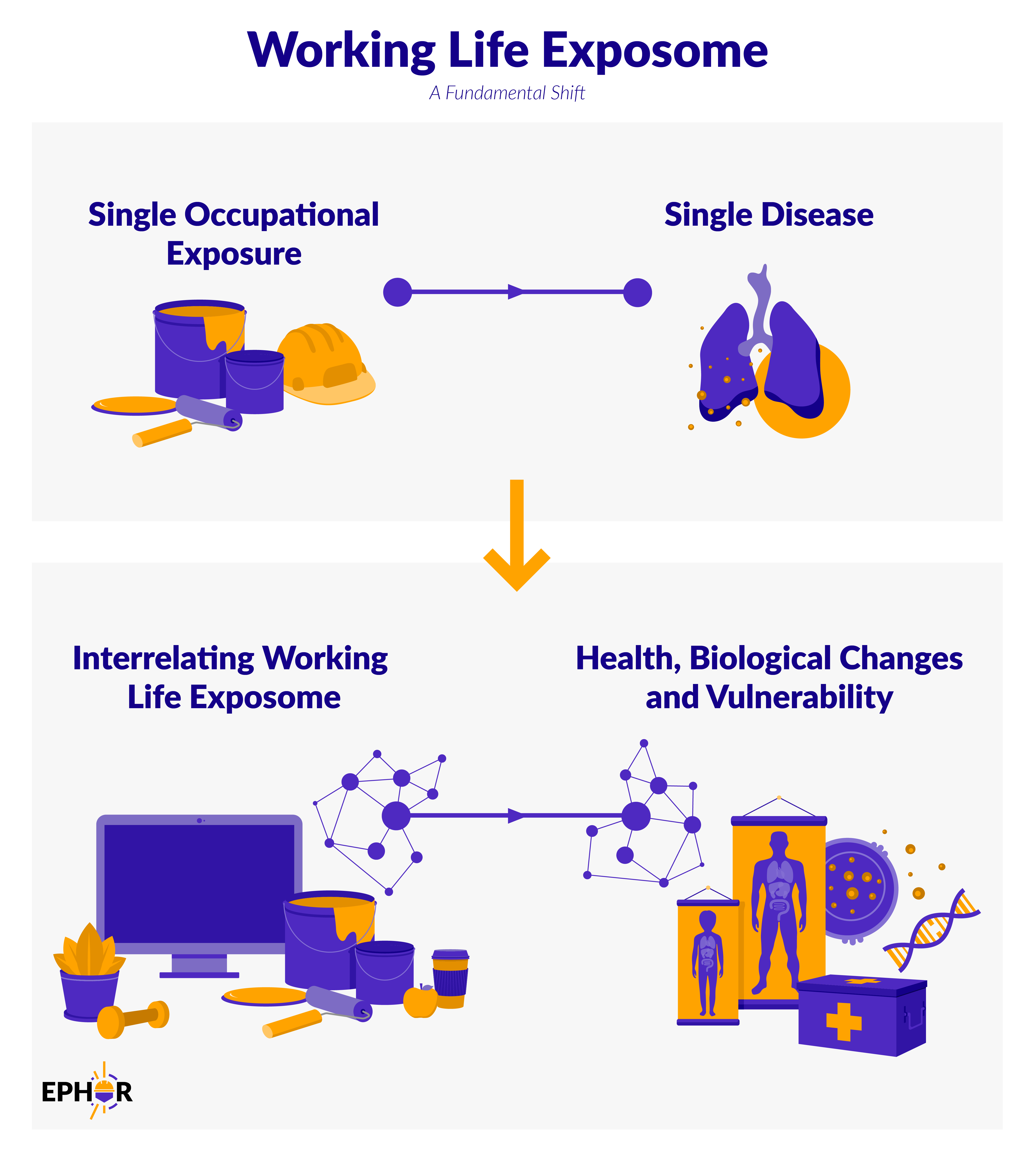 Working Life Exposome - A Fundamental Shift